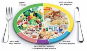 Раздельное питание диета для прекрасной фигуры